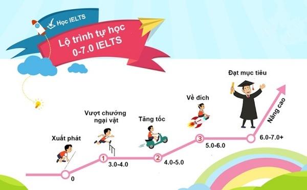 4-suy-nghi-sai-ma-nguoi-lon-thuong-hay-mac-phai-khi-thi-ielts4