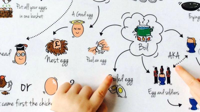 Khám phá 5 ý tưởng giúp học tiếng Anh dễ dàng qua hình vẽ